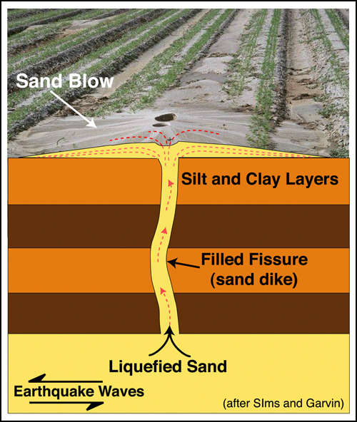 Image gallery earthquake liquefaction for Soil liquefaction